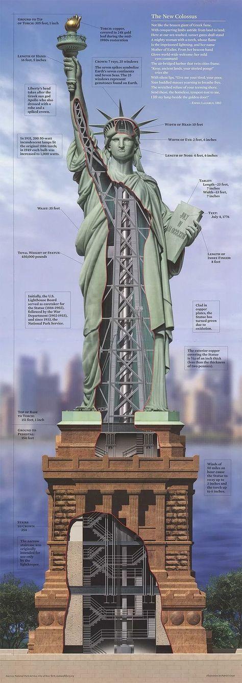 Estatua de la Libertad. New York.