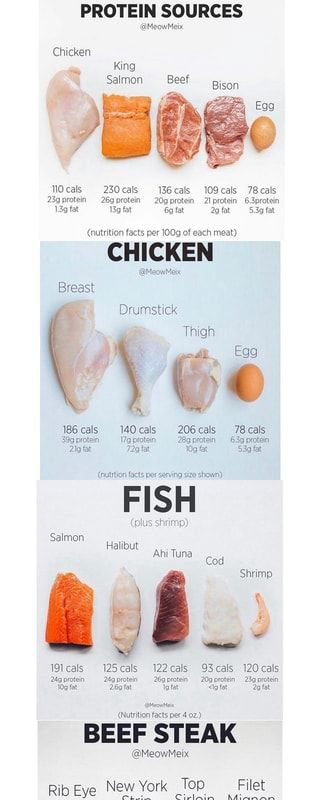 Chicken Nutrition 100g : chicken, nutrition, Adulting