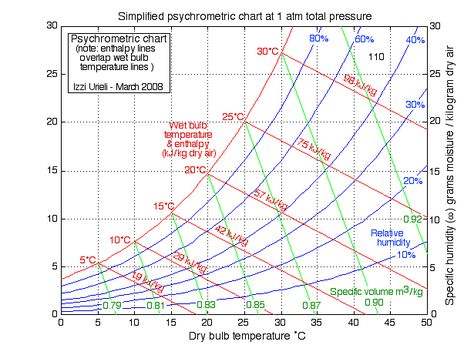 Chapter 10b The Psychrometric Chart (Updated 7 22 2014) HVAC - sample psychrometric chart