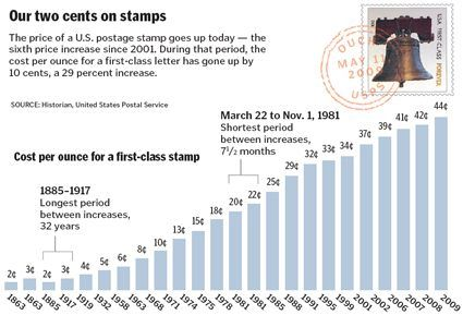 Cost Of Us Postage Stamp Http Www Valery Novoselsky Org Cost Of Us Postage Stamp 2726 Html Postage Stamps Stamp Postage