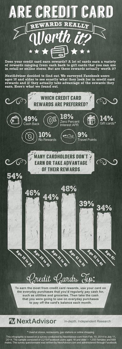 Best Rewards Credit Cards for March 2020 - NextAdvisor