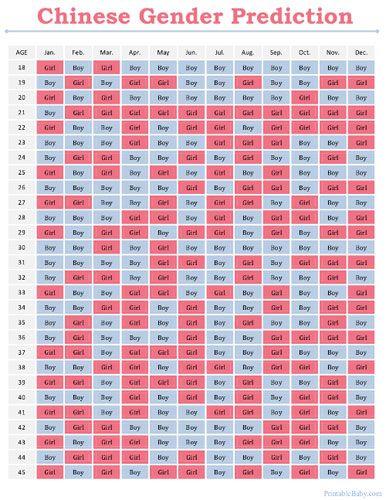 11 Chinese Baby Gender Prediction Calendar Chart Ideas Baby Gender Prediction Chinese Babies Baby Gender