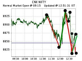 What Is Happening In The Market Nifty Is Swinging 200