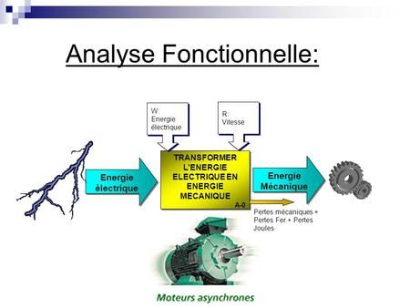 Transformer L Energie Electrique En Energie Mecanique Energie Mecanique Analyse Fonctionnelle Energie Electrique