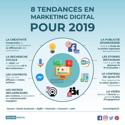 8 grandes tendances à suivre en Marketing Digital pour 2019