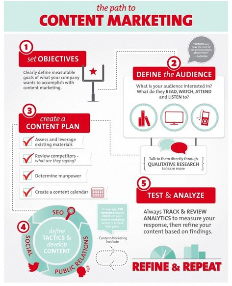 The Path to Content Marketing - Infographic - Wikimotive LLC