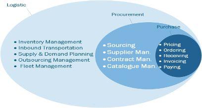 Interrelationship between #logistics, #procurement and #purchase