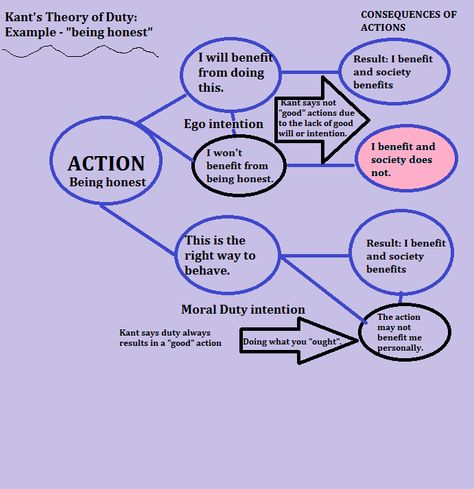 4 Examples Of Categorical Imperatives Philosophy Pinterest