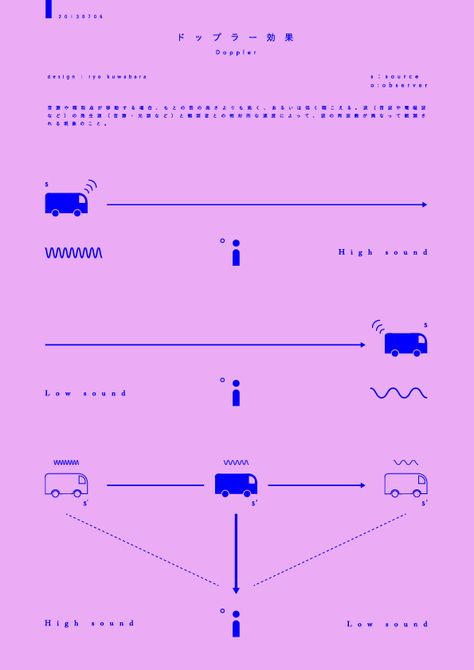 Japanese Infographic: Doppler Effect. Ryo Kuwabara. 2013