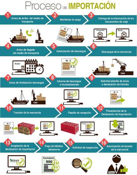 Conoce el proceso de importación - www.legiscomex.com