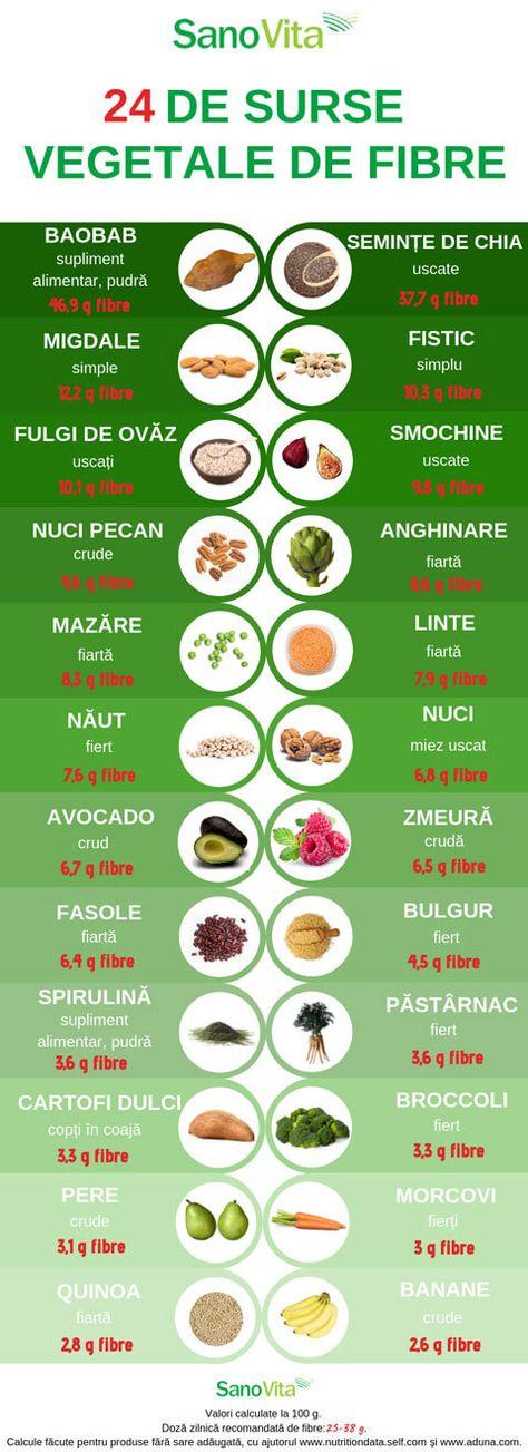 Varicoza alimentelor crude