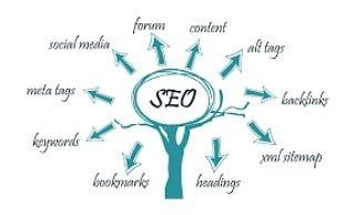أهم طرق نجاح التسويق الإلكتروني يمكن الاعتماد علي الكثير من طرق التسويق الالكتروني ولكن يظل الفيصل في تحديد أكثر الطر Seo Expert Seo Increase Website Traffic