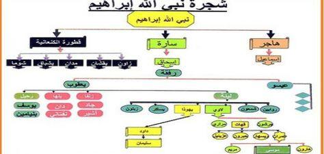 شجرة نبي الله إبراهيم