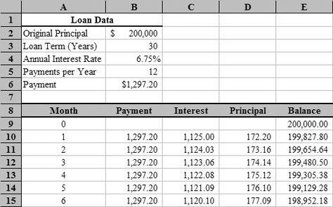 Excel amortization schedule fragment IDEAS Amortization schedule