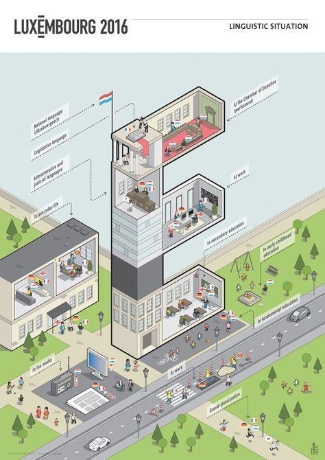 HUMAN MADE – information design, infographics, illustration, data visualization - Infographics about Luxembourg