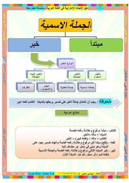 تعلم طريقة الاعراب المبسطه جدا مع هذه المذكرة الاكثر من رائعة للاستاذ بيومي سمير Learn Arabic Language Learn Arabic Alphabet Learning Arabic