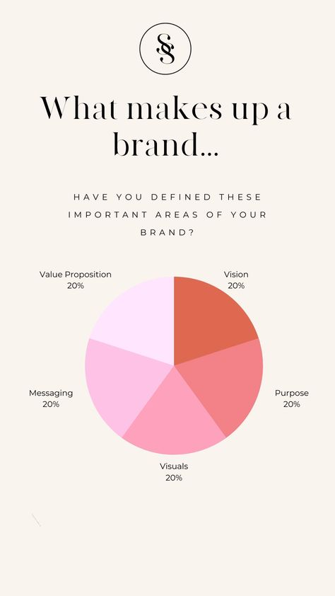 What makes up a successful brand