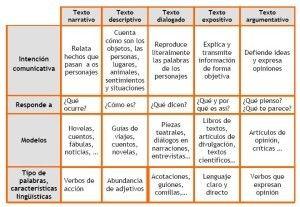 Ejemplos De Textos Narrativos Características Textos Narrativos Tipos De Texto Características Del Texto
