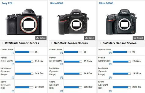 nikon d800 vs d750 dxomark