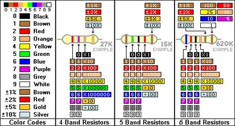 Resistor Color Codes Electrónica Pinterest Arduino, Tech and - resistor color code chart