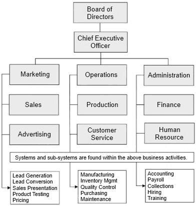 Matrix Organizational Structure  Figure  Matrix Organizational