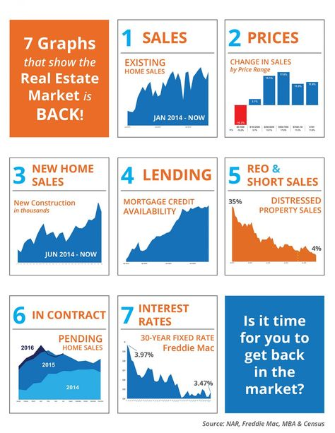 7 Graphs That Show the Real Estate Market is Back! INFOGRAPHIC - property sales contracts