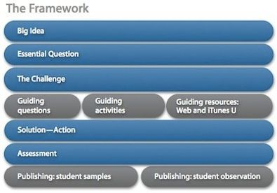 Challenge Based Learning allows students to determine their direction of study and action as they develop guiding questions about their essential questions, determine the related challenges, conduct relevant research and guiding activities, and create solutions utilizing technology. Implementing CBL as an instructional strategy is a pedagogical shift from traditional methods of teaching as it places students alongside teachers as they work to learn together. This model is reflective of the ty...