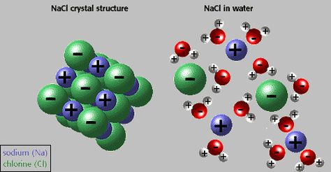 Nacl In Crystal Structure And In Water Chemistry