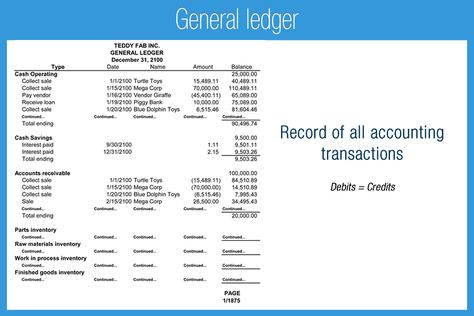 M_6F_General_ledger Accounting Pinterest General ledger - format of general ledger