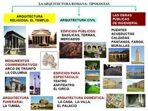 La Arquitectura Romana Tipologías Arquitectura Romana Romanos Clases De Historia Del Arte