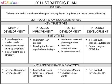Gregg Stocker One Page Strategic Plan Market Reaserch Pinterest   Performance  Plan  Performance Improvement Plan Definition
