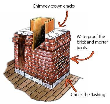 Chimney Leaks Diy Tips For How To Find And Repair Chimney Leaks