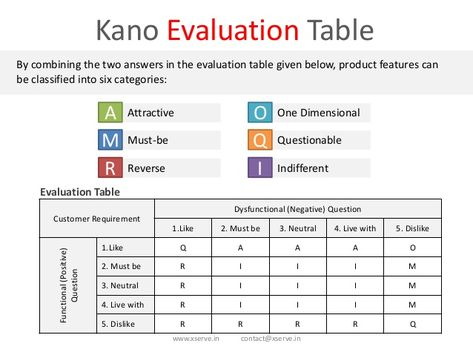 wwwxservein contact@xservein Kano Evaluation Table By combining - sample product evaluation