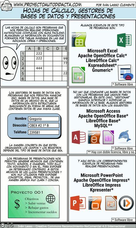 52 Ideas De Tecnologia Informatica Tecnologia Informatica Informática Informatica Y Computacion