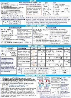Biofisica Quimica Matematica Cbc Hojas De Formulas Para Los Parciales De Biofisica Fisica Formulas Ensenanza De Quimica Libros De Matematicas