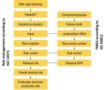 425 best Risk Management images on Pinterest Risk management - risk management plan template