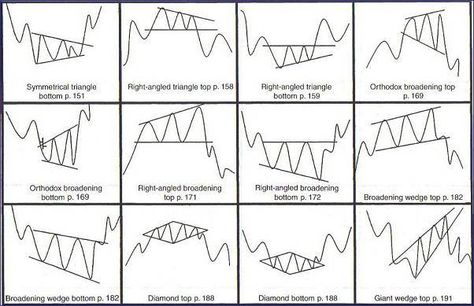 We Have Some Chart Formations For You Here Make Sure You Learn