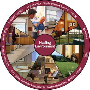Wheel Of Healing Environment