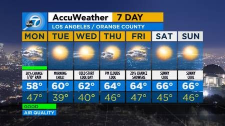 Southern California Weather Forecast Los Angeles Orange County Inland Empire Ventura County Abc7 Com Omggg It S Febru Weather News Weather Los Angeles
