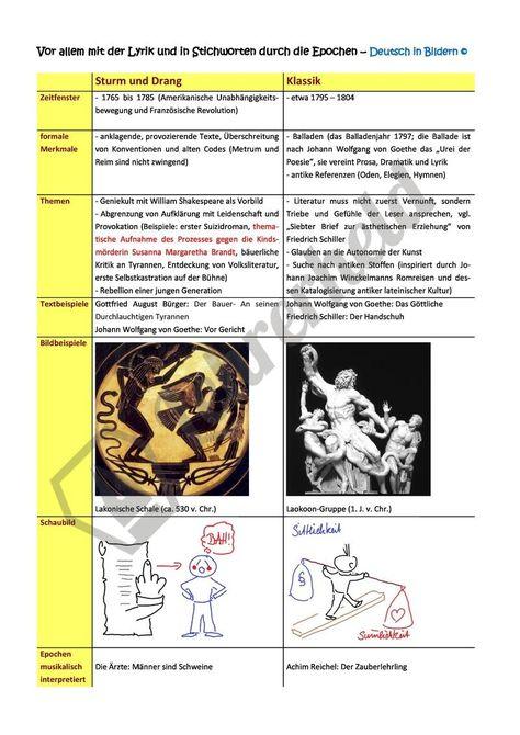 Literarische Epochen In Stichworten Deutsch Unterricht