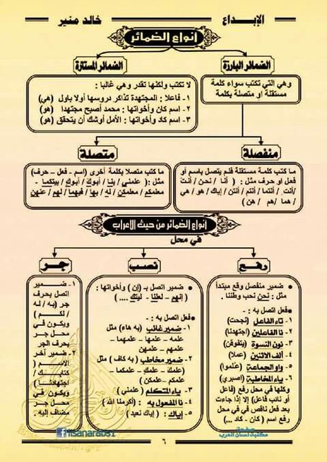 Pin By Sasoki Sozuki On اللغة العربية Learning Arabic Arabic Language Learn Arabic Language