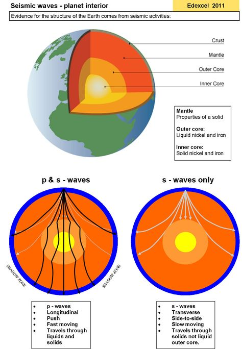 Seismic Waves and the Interior of the Earth