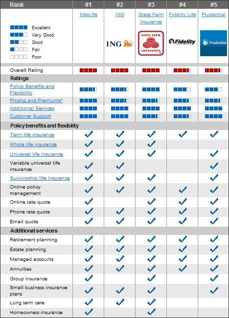 Life Insurance Policy Comparison Chart  LifeInsuranceRatesBy