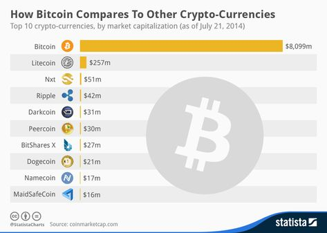 bitcoin vs other cryptocurrencies