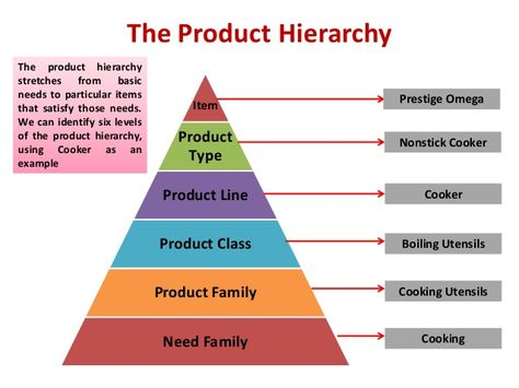 productstrategywithindianexamples12638jpg 638 479 – Product Strategy