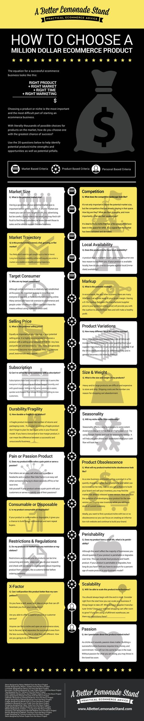 How to Choose Products to Sell Online: An Infographic