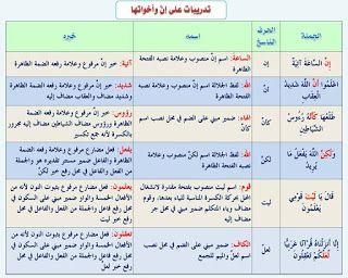 كل قواعد اللغة العربية هنا النحو جامع شامل من اولى ابتدائي حتى الثالث الثانوى 110 بطاقة صور ومجم Arabic Alphabet For Kids Learn Arabic Language Arabic Language