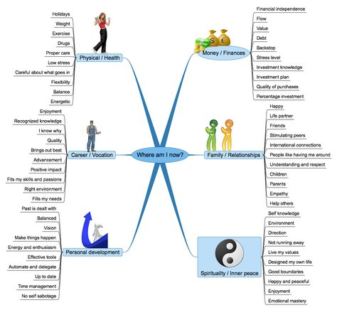 Life Planning using Mind Maps Career Services - Career Coaching