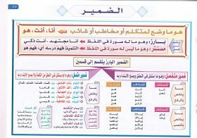 موسوعة المعلم والتلميذ المعلقات الاساسية لقواعد اللغة العربية Learn Arabic Online Arabic Language Arabic Alphabet For Kids