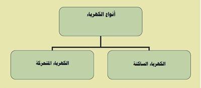 أنواع الكهرباء Electricity Type